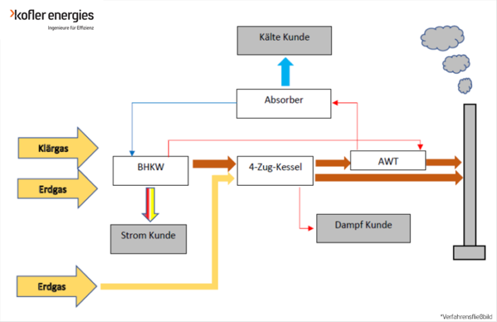 BHKW_Kofler_Energies_Verfahrensfließbild